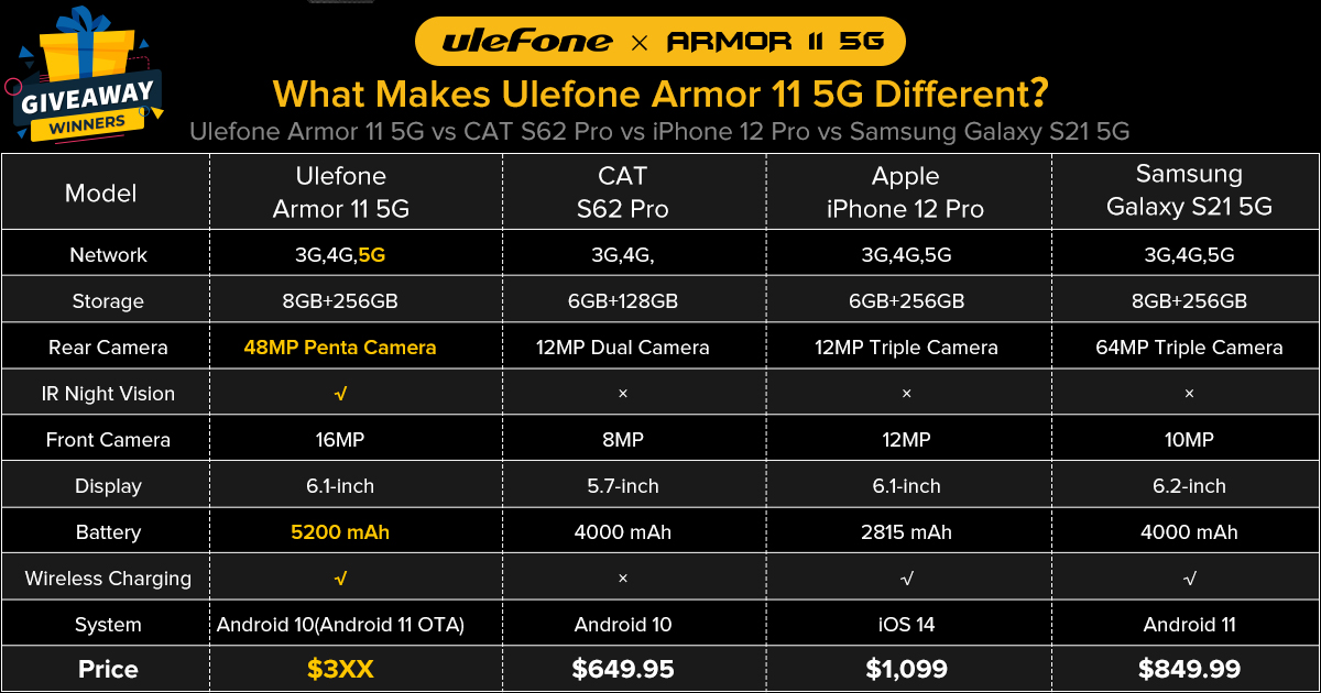 What makes Ulefone Armor 11 5G Different?